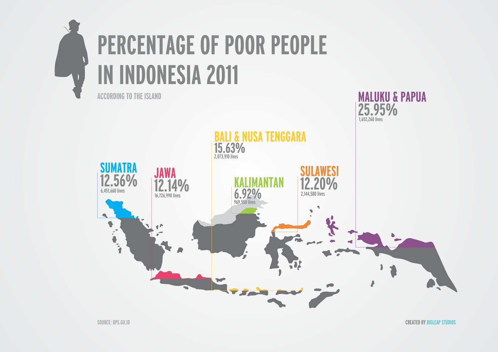 economy of indonesia Fragile, because of unsustainability and inequality see diagram below unsustainable: the diagram describe the oil production in indonesia from the last 100 years.